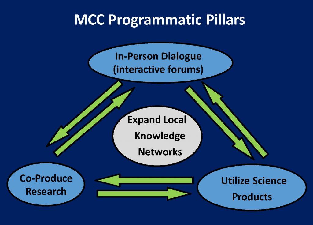 MCC program pillars