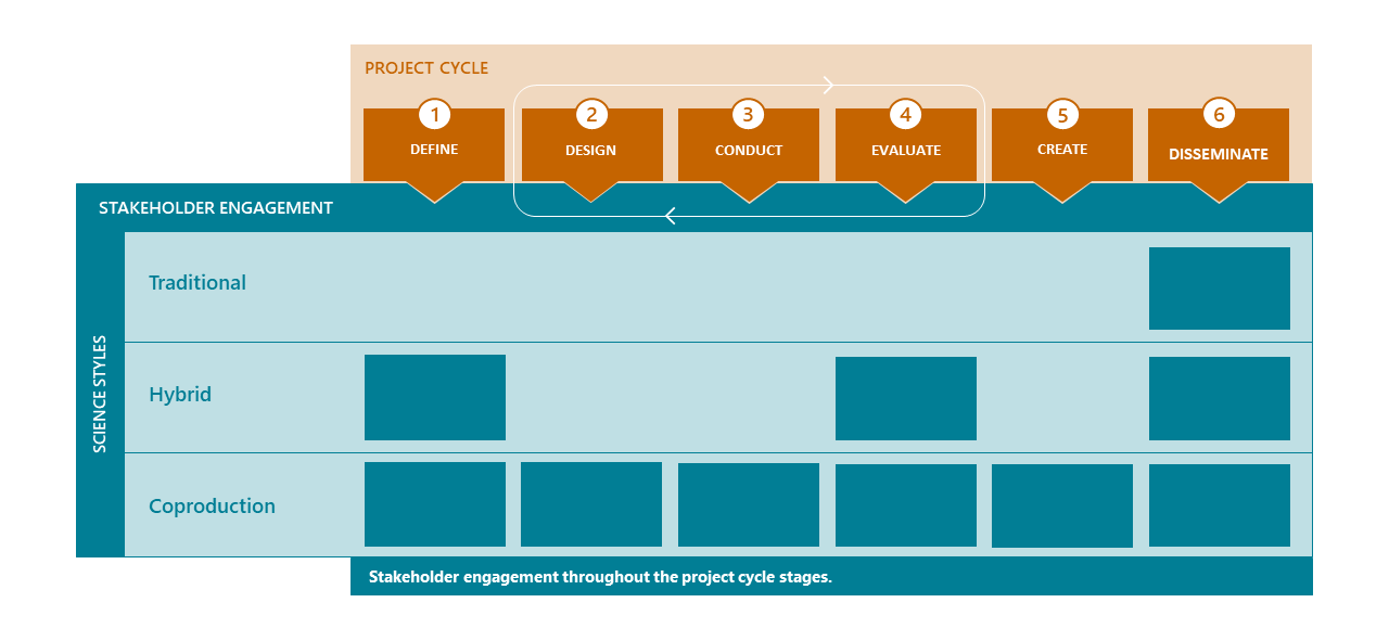 Actionable Science Stakeholder Engagement Process