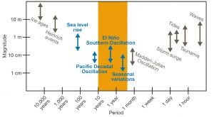 Magnitudes and timescales of sea level variability in the tropical Pacific.