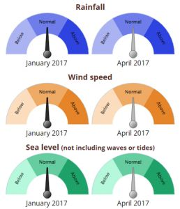 Six simple colored half-circle dials show rainfall, wind speed, and sea level conditions (normal, below, and above) for January and April 2017.
