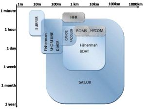 A graphic illustrating the interrelation between type of user, duration, and scale of activity.